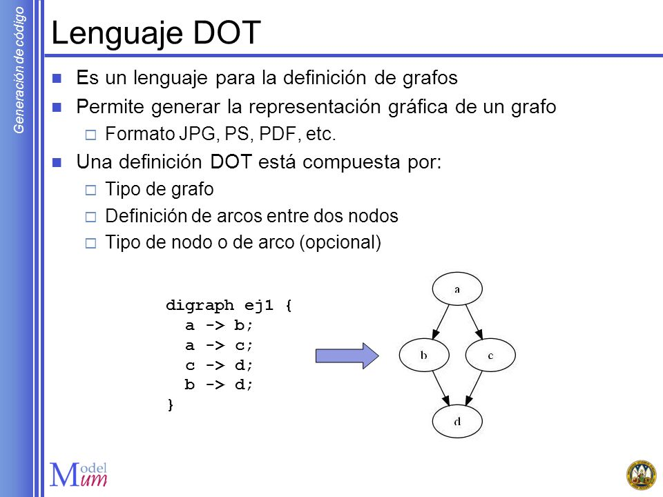 Generación de código Lenguaje DOT Es un lenguaje para la definición de grafos Permite generar la representación gráfica de un grafo Formato JPG, PS, P