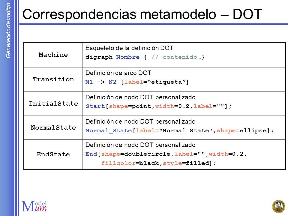 Generación de código Correspondencias metamodelo – DOT Machine Esqueleto de la definición DOT digraph Nombre { // contenido…} Transition Definición de