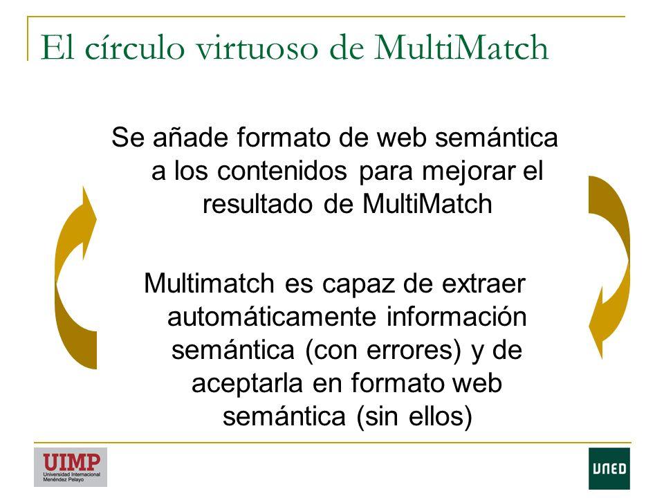 El círculo virtuoso de MultiMatch Se añade formato de web semántica a los contenidos para mejorar el resultado de MultiMatch Multimatch es capaz de extraer automáticamente información semántica (con errores) y de aceptarla en formato web semántica (sin ellos)