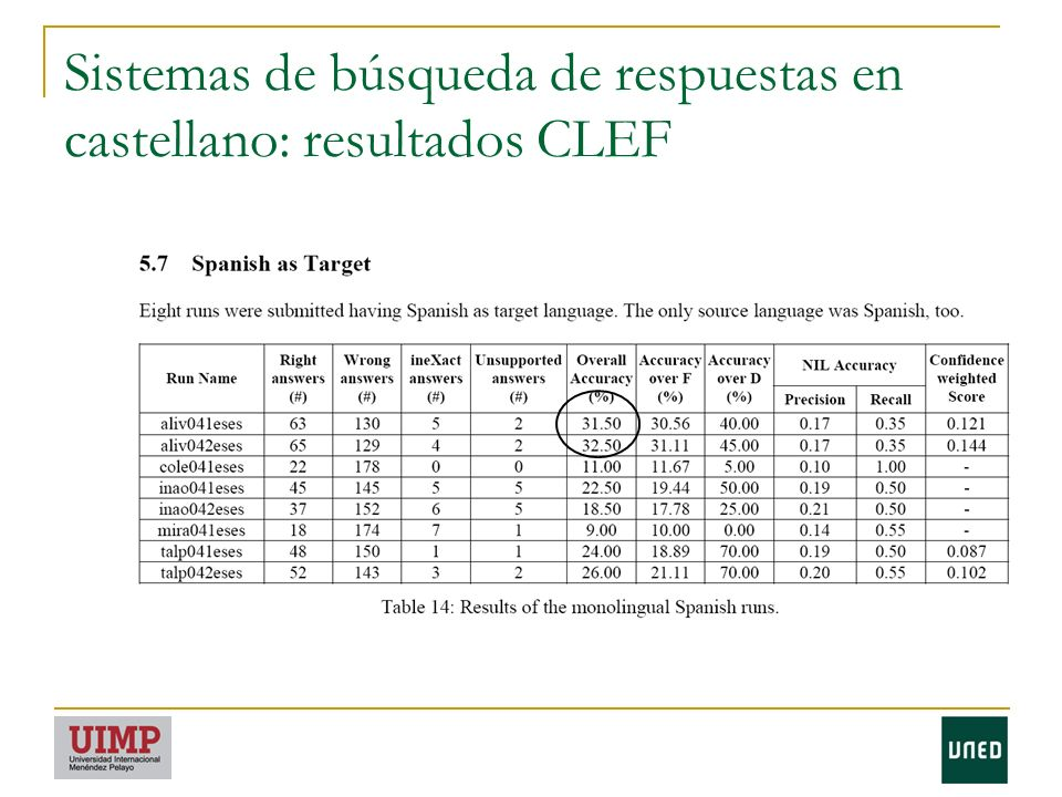 Sistemas de búsqueda de respuestas en castellano: resultados CLEF