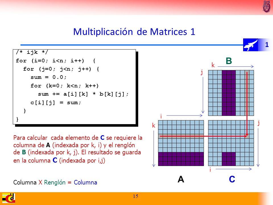 1 Multiplicación de Matrices 1 15 Para calcular cada elemento de C se requiere la columna de A (indexada por k, i) y el renglón de B (indexada por k,
