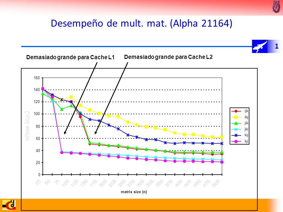 1 Desempeño de mult. mat. (Alpha 21164) jki kij kji Demasiado grande para Cache L1 Demasiado grande para Cache L2
