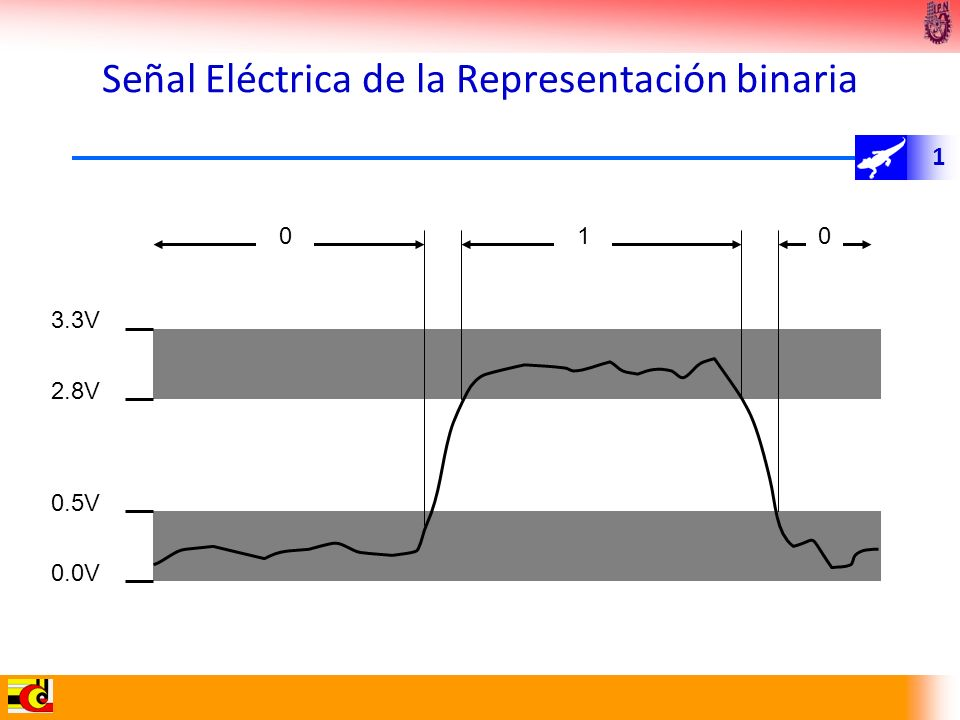 1 0.0V 0.5V 2.8V 3.3V 010 Señal Eléctrica de la Representación binaria