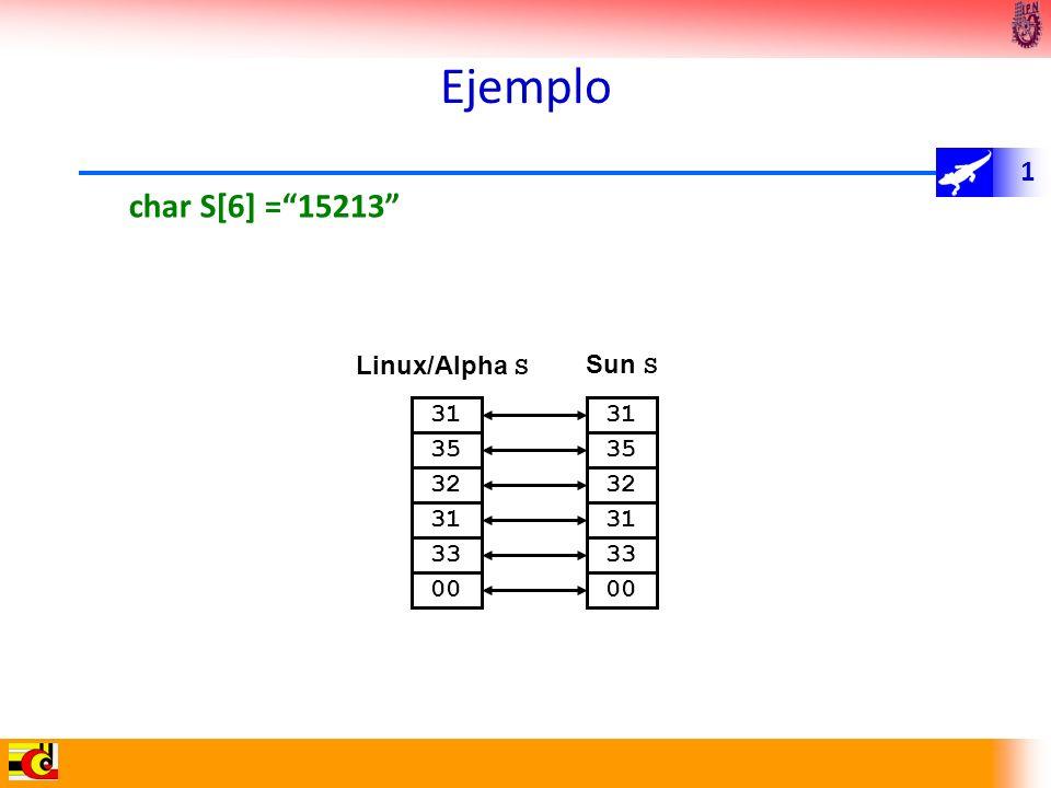 1 Ejemplo char S[6] =15213 Linux/Alpha S Sun S 32 31 35 33 00 32 31 35 33 00