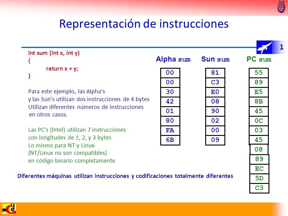 1 Representación de instrucciones int sum (int x, int y) { return x + y; } Para este ejemplo, las Alphas y las Suns utilizan dos instrucciones de 4 by