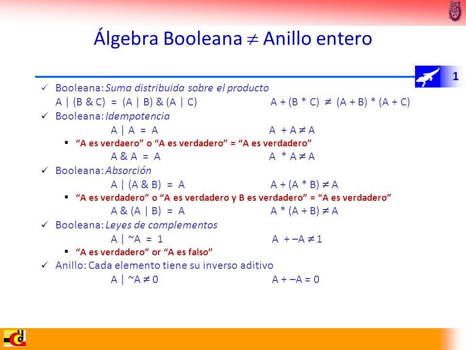 1 Álgebra Booleana Anillo entero Booleana: Suma distribuida sobre el producto A | (B & C) = (A | B) & (A | C) A + (B * C) (A + B) * (A + C) Booleana: