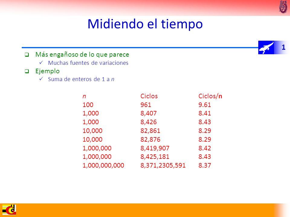 1 Midiendo el tiempo Más engañoso de lo que parece Muchas fuentes de variaciones Ejemplo Suma de enteros de 1 a n nCiclosCiclos/n 1009619.61 1,0008,40