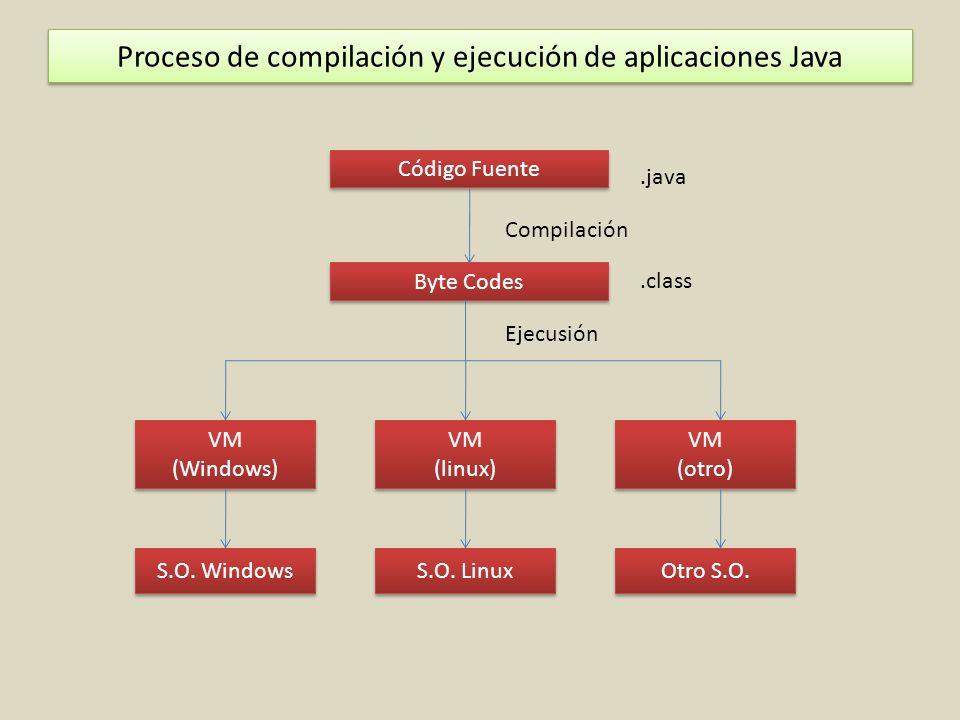 Proceso de compilación y ejecución de aplicaciones Java Código Fuente Byte Codes VM (linux) VM (linux) S.O.