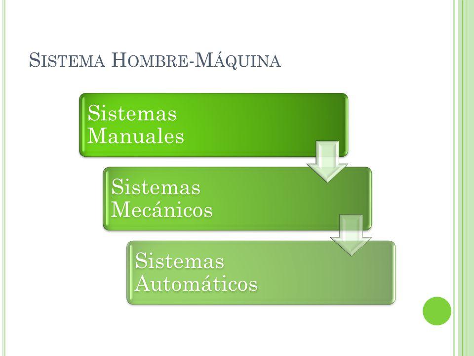 S ISTEMA H OMBRE -M ÁQUINA Sistemas Manuales Sistemas Mecánicos Sistemas Automáticos