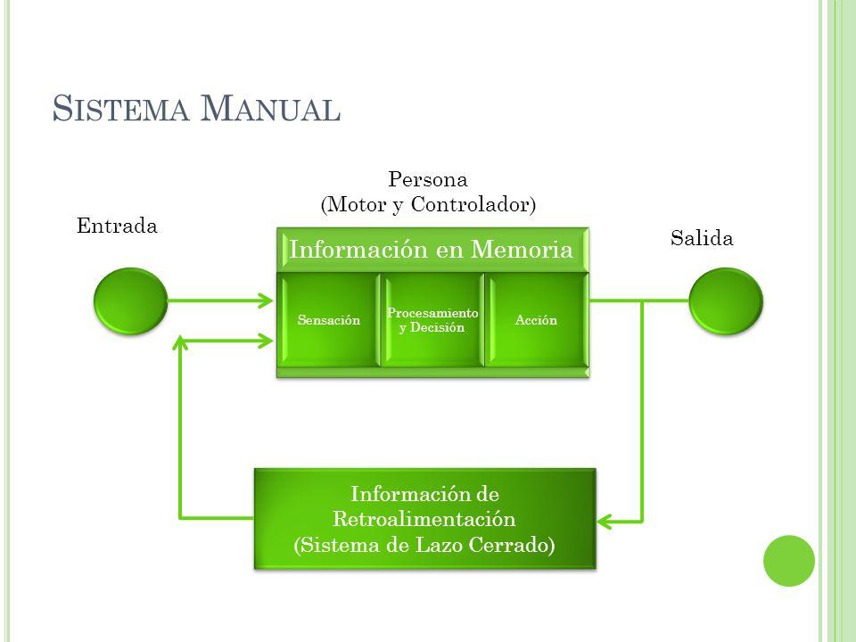 S ISTEMA M ANUAL Información en Memoria Sensación Procesamiento y Decisión Acción Información de Retroalimentación (Sistema de Lazo Cerrado) Informaci