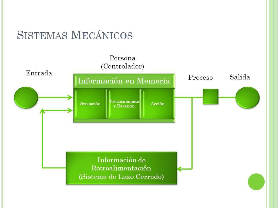 S ISTEMAS M ECÁNICOS Información en Memoria Sensación Procesamiento y Decisión Acción Información de Retroalimentación (Sistema de Lazo Cerrado) Infor