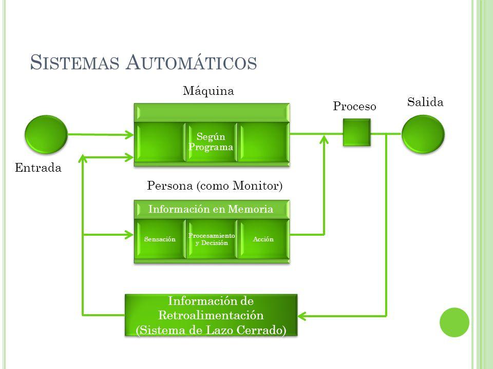 S ISTEMAS A UTOMÁTICOS Según Programa Información de Retroalimentación (Sistema de Lazo Cerrado) Información de Retroalimentación (Sistema de Lazo Cer