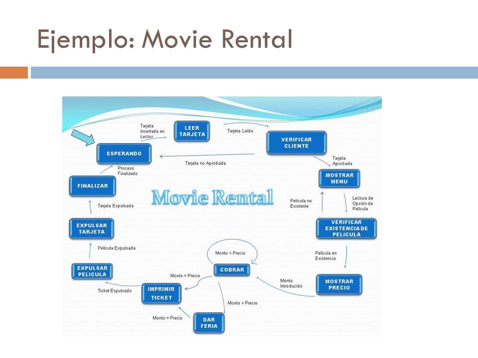 Ejemplo: Movie Rental