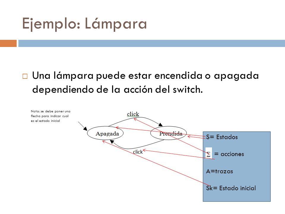 Ejemplo: Lámpara Una lámpara puede estar encendida o apagada dependiendo de la acción del switch. S= Estados = acciones A=trazas Sk= Estado inicial No