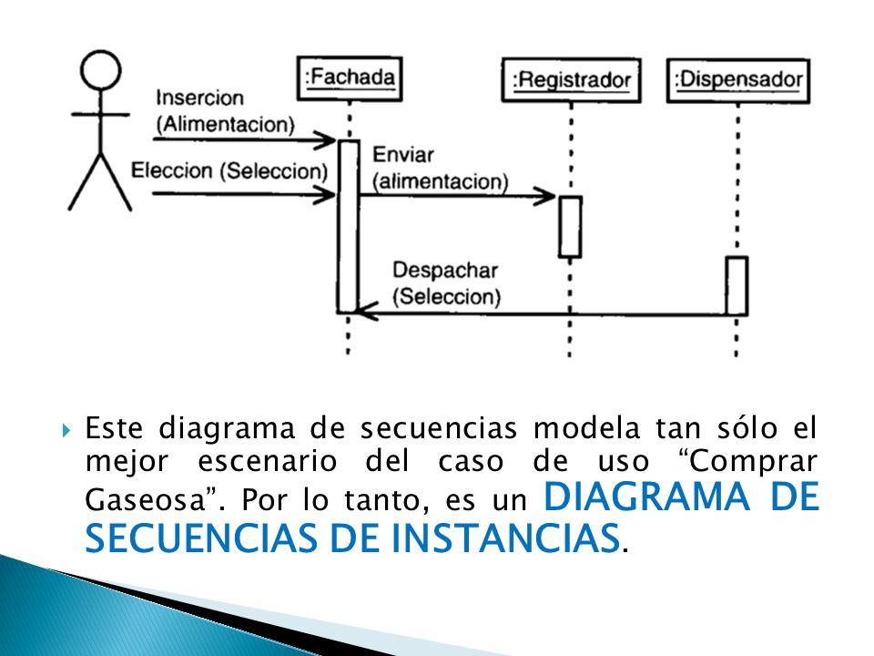 Este diagrama de secuencias modela tan sólo el mejor escenario del caso de uso Comprar Gaseosa. Por lo tanto, es un DIAGRAMA DE SECUENCIAS DE INSTANCI