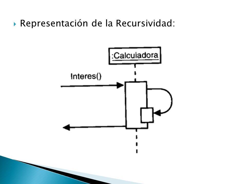 Representación de la Recursividad: