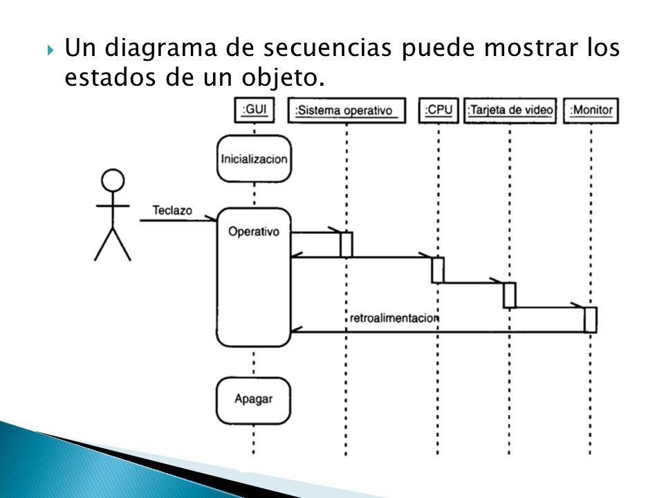 En un diagrama de secuencias, otra forma de mostrar el cambio de estado de un objeto es incluir al objeto más de una vez en el diagrama.