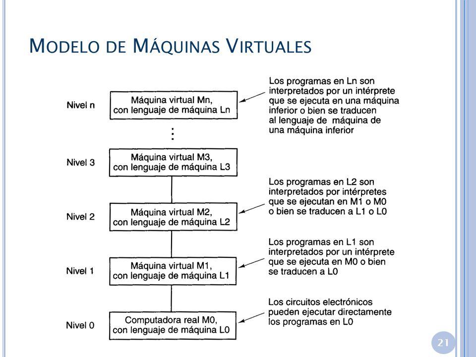 M ODELO DE M ÁQUINAS V IRTUALES 21