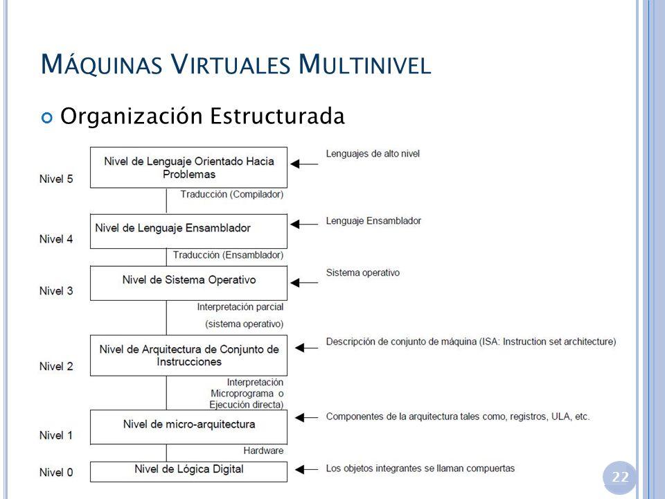 M ÁQUINAS V IRTUALES M ULTINIVEL Organización Estructurada 22