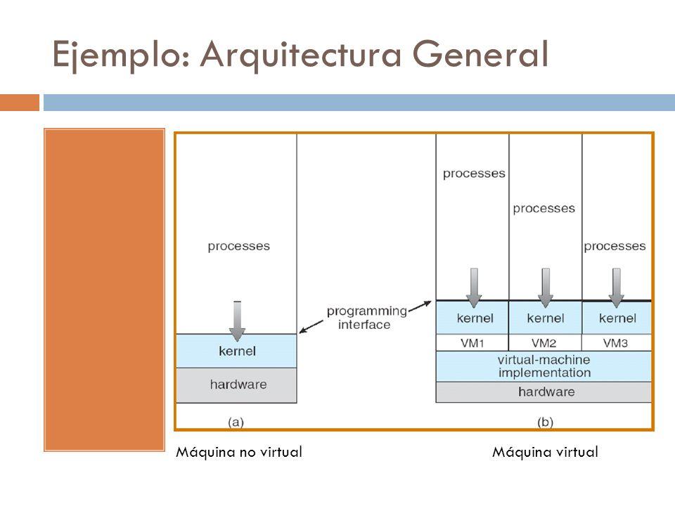 Ejemplo: Arquitectura General Máquina no virtualMáquina virtual