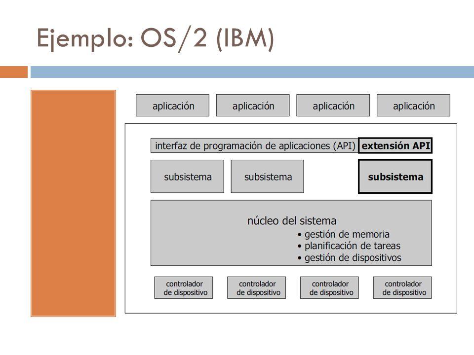 Ejemplo: OS/2 (IBM)