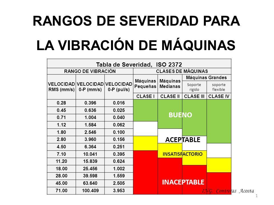 RANGOS DE SEVERIDAD PARA LA VIBRACIÓN DE MÁQUINAS Tabla de Severidad, ISO 2372 RANGO DE VIBRACIÓNCLASES DE MÁQUINAS VELOCIDAD RMS (mm/s) VELOCIDAD 0-P