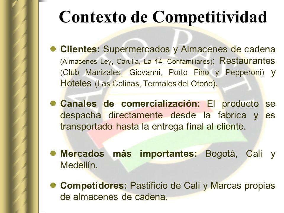 Factores de competitividad Calidad: Frescura y Sabor.