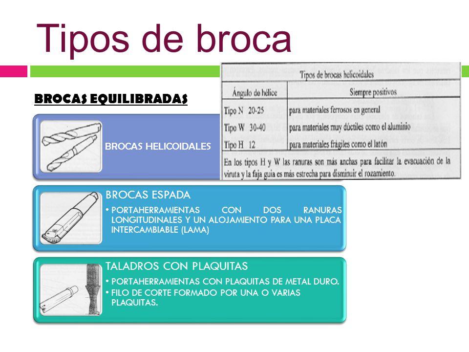 Tipos de broca BROCAS EQUILIBRADAS BROCAS HELICOIDALES BROCAS ESPADA PORTAHERRAMIENTAS CON DOS RANURAS LONGITUDINALES Y UN ALOJAMIENTO PARA UNA PLACA INTERCAMBIABLE (LAMA) TALADROS CON PLAQUITAS PORTAHERRAMIENTAS CON PLAQUITAS DE METAL DURO.