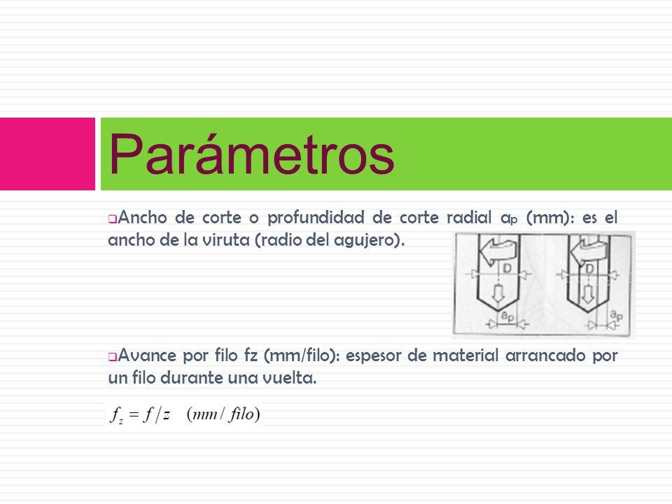 Ancho de corte o profundidad de corte radial a p (mm): es el ancho de la viruta (radio del agujero). Avance por filo fz (mm/filo): espesor de material