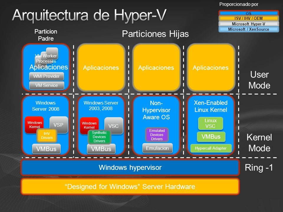 Windows Server 2008 VSP Windows Kernel Aplicaciones Non- Hypervisor Aware OS Windows Server 2003, 2008 Windows Kernel VSC VMBus Emulacion Designed for