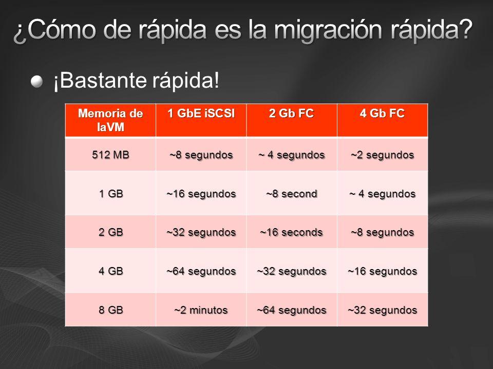 ¡Bastante rápida! Memoria de laVM 1 GbE iSCSI 2 Gb FC 4 Gb FC 512 MB ~8 segundos ~ 4 segundos ~2 segundos 1 GB ~16 segundos ~8 second ~ 4 segundos 2 G