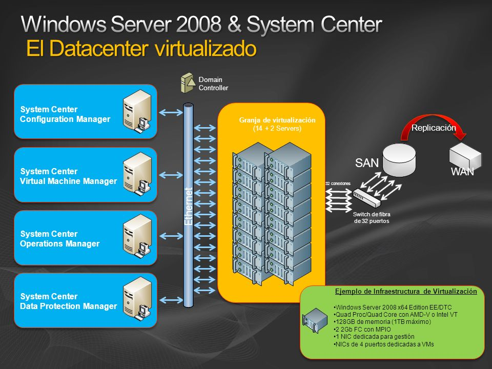 System Center Configuration Manager System Center Virtual Machine Manager System Center Operations Manager System Center Data Protection Manager Ejemp