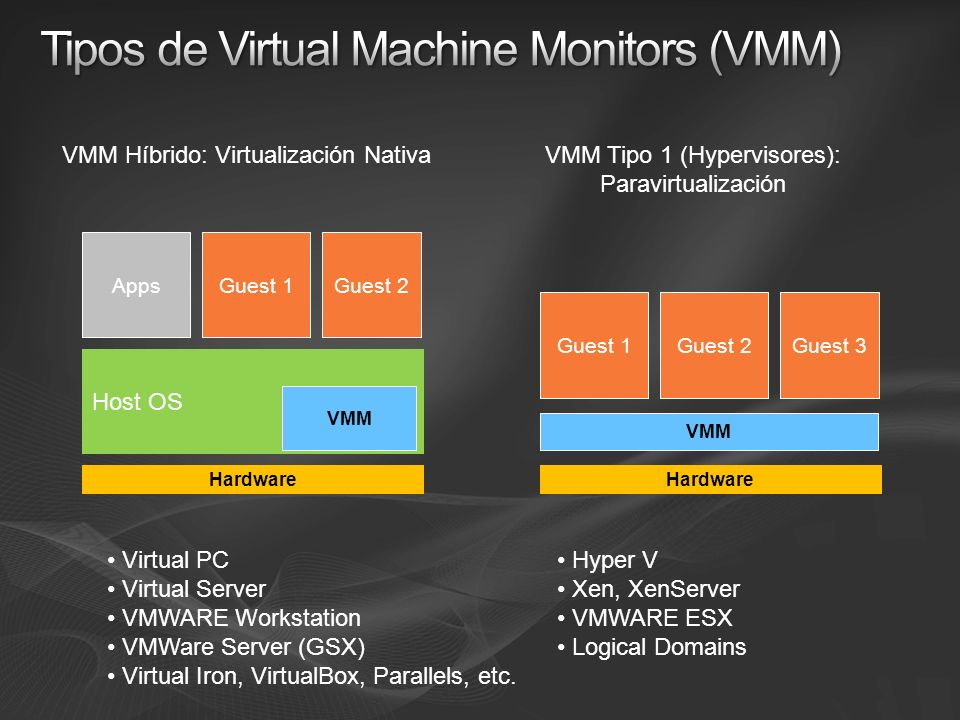 Host OS VMM Guest 1Guest 2 VMM Tipo 1 (Hypervisores): Paravirtualización VMM Híbrido: Virtualización Nativa Hardware Apps VMM Guest 2Guest 3 Hardware