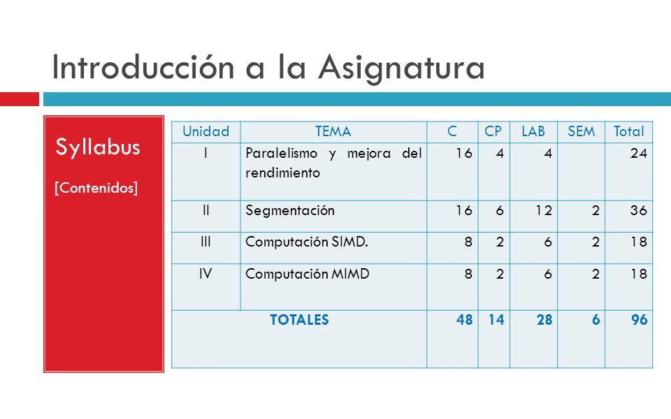 Introducción a la Asignatura Syllabus [Contenidos] UnidadTEMACCPLABSEMTotal IParalelismo y mejora del rendimiento 1644 24 IISegmentación16612236 IIICo