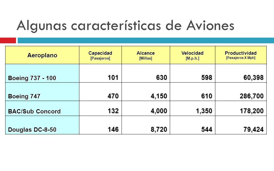 Algunas características de Aviones AeroplanoCapacidad[Pasajeros]Alcance[Millas]Velocidad[M.p.h.]Productividad [Pasajeros X Mph] Boeing 737 - 100 10163