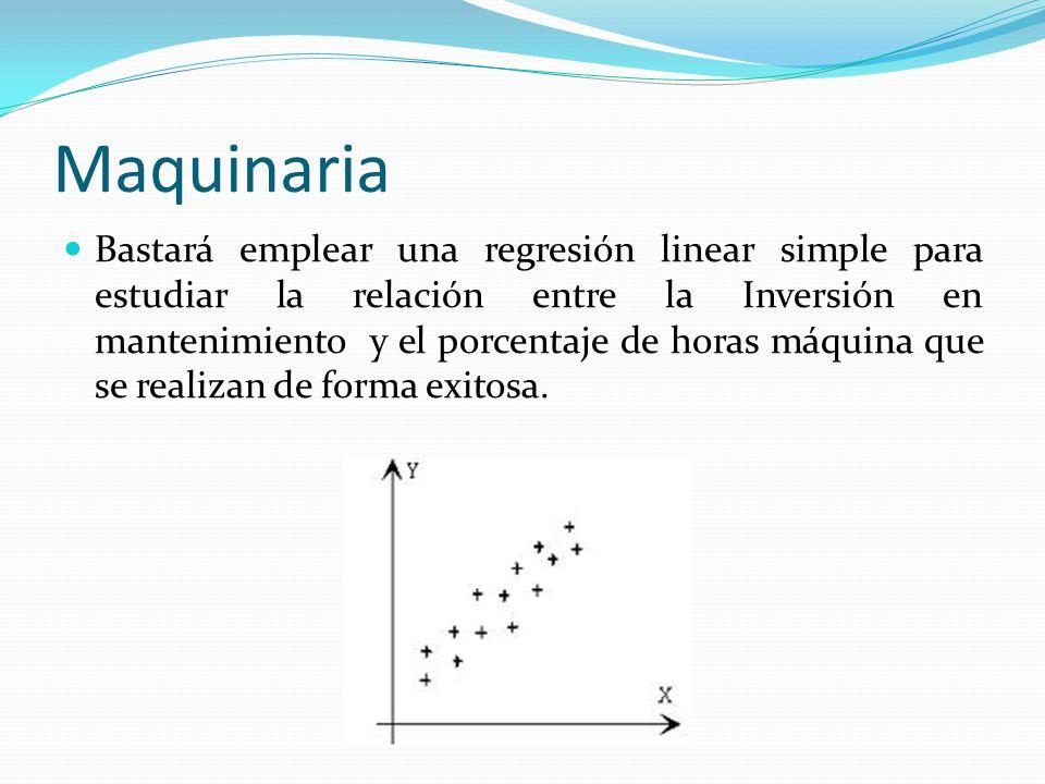 Maquinaria Bastará emplear una regresión linear simple para estudiar la relación entre la Inversión en mantenimiento y el porcentaje de horas máquina