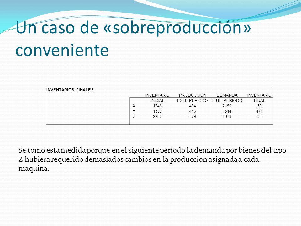 Un caso de «sobreproducción» conveniente INVENTARIOS FINALES INVENTARIOPRODUCCIONDEMANDAINVENTARIO INICIALESTE PERIODO FINAL X1746434215030 Y153944615