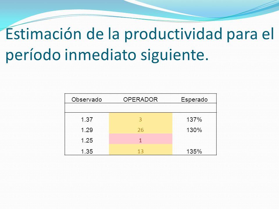 Estimación de la productividad para el período inmediato siguiente. ObservadoOPERADOREsperado 1.37 3 137% 1.29 26 130% 1.25 1 1.35 13 135%