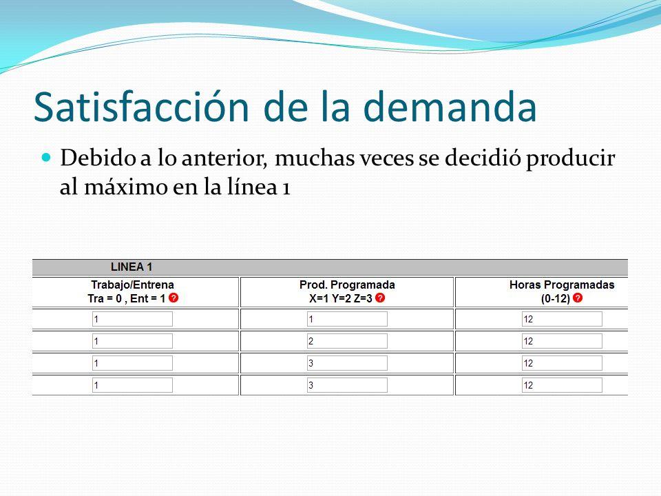 Satisfacción de la demanda Debido a lo anterior, muchas veces se decidió producir al máximo en la línea 1