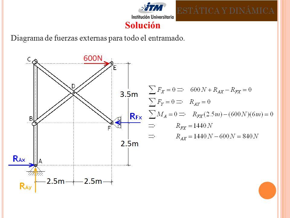 Diagrama de fuerzas externas para todo el entramado. ESTÁTICA Y DINÁMICA Solución