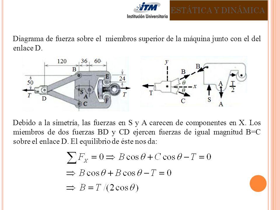 Diagrama de fuerza sobre el miembros superior de la máquina junto con el del enlace D. Debido a la simetría, las fuerzas en S y A carecen de component