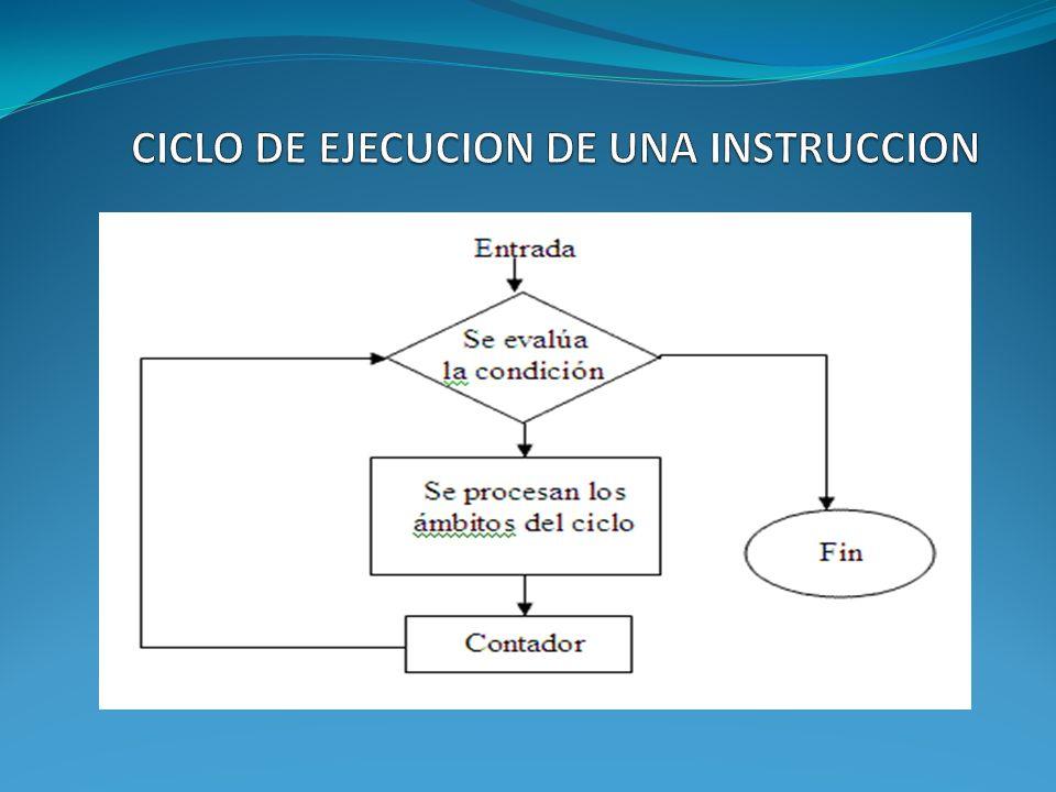 Un ciclo de instrucción (también llamado ciclo de traer y ejecutar) es el período de tiempo durante el cual un ordenador lee y procesa una instrucción de lenguaje máquina de su memoria o la secuencia de acciones que la unidad central (CPU) funciona para ejecutar cada instrucción de código de máquina en un programa.