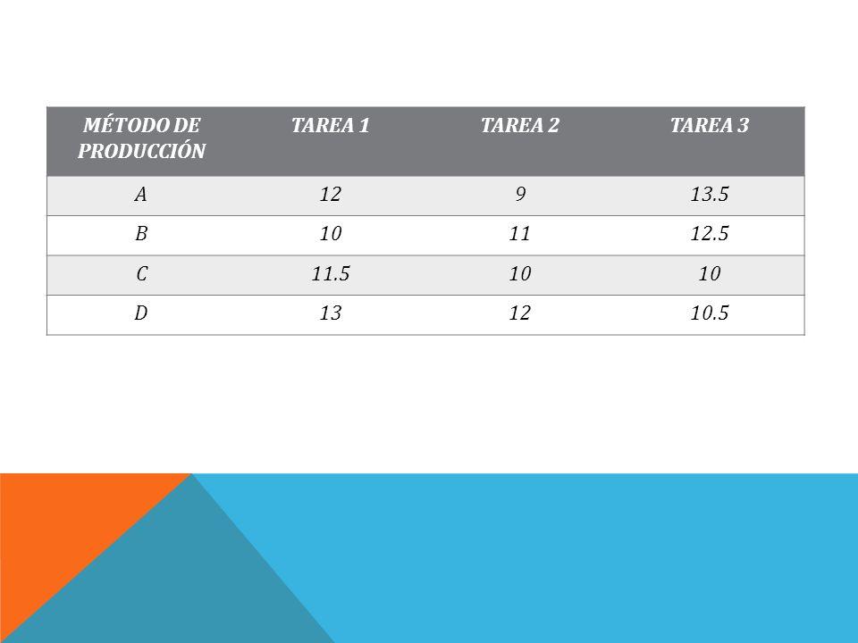 MÉTODO DE PRODUCCIÓN TAREA 1TAREA 2TAREA 3 A12913.5 B101112.5 C11.510 D131210.5