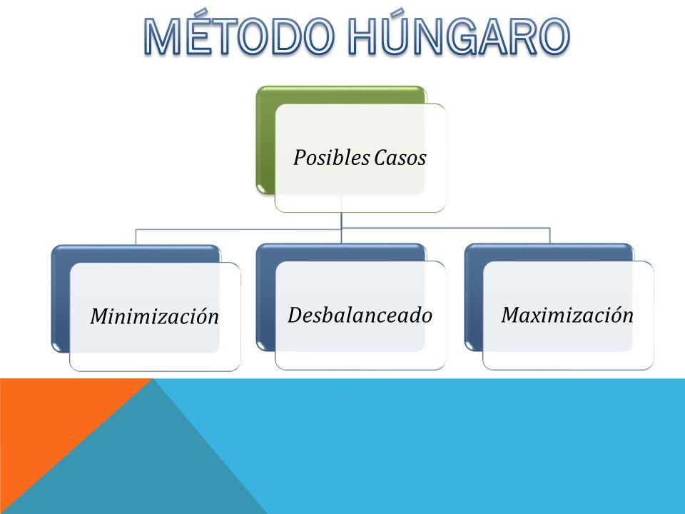 Posibles CasosMinimizaciónDesbalanceadoMaximización