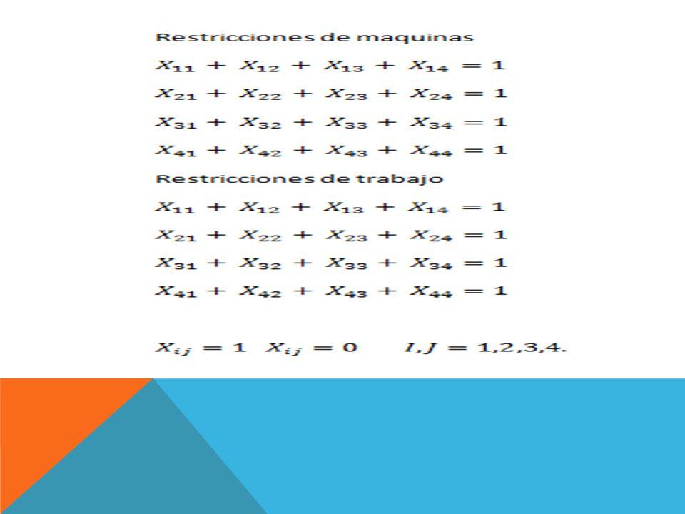 El método húngaro se utiliza para resolver algoritmos de minimización, los pasos para la aplicación del método son: 1.Encontrar el numero más pequeño de cada fila y restárselo a cada fila (Reducción de filas).