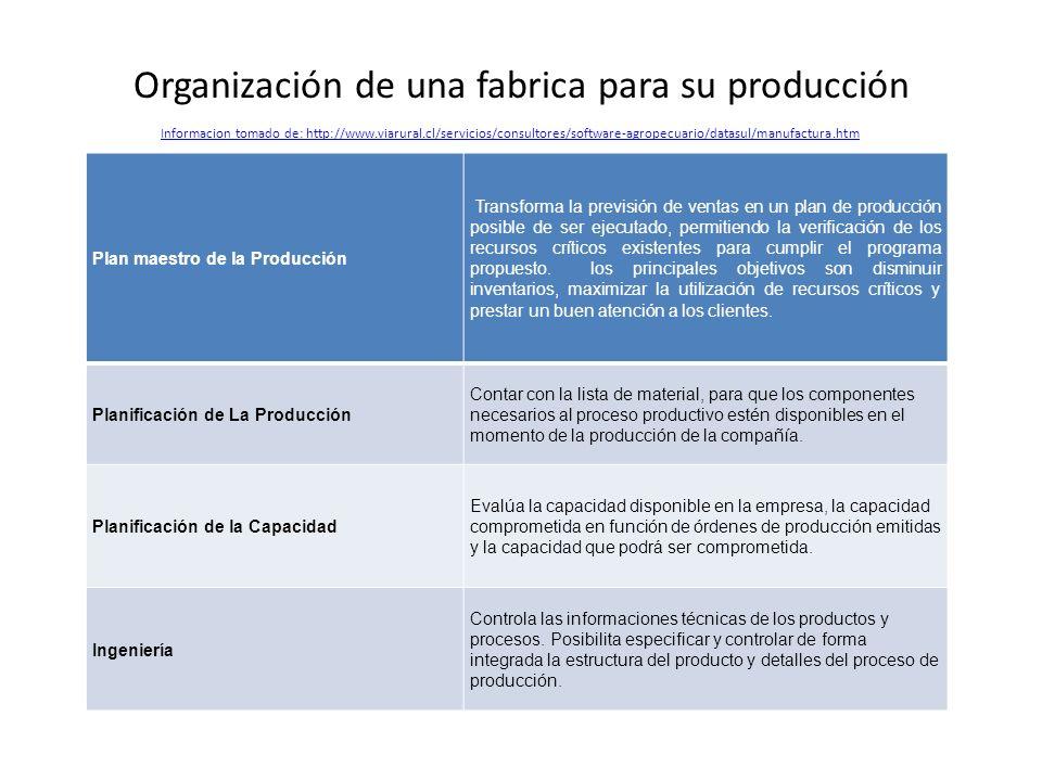 Plan maestro de la Producción Transforma la previsión de ventas en un plan de producción posible de ser ejecutado, permitiendo la verificación de los
