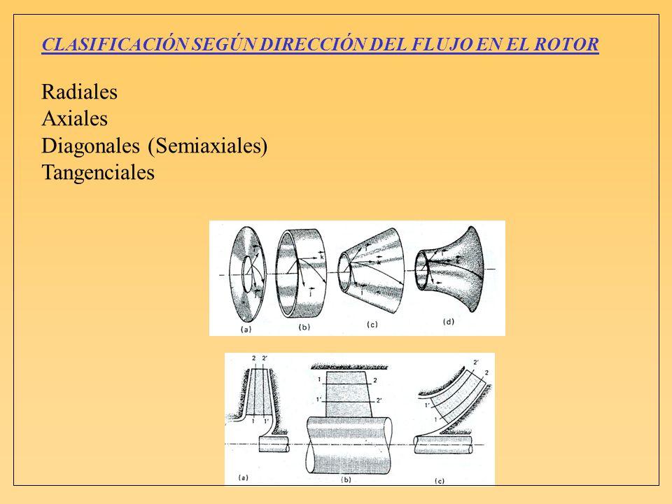 CLASIFICACIÓN SEGÚN DIRECCIÓN DEL FLUJO EN EL ROTOR Radiales Axiales Diagonales (Semiaxiales) Tangenciales