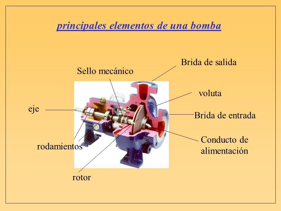 rotor Brida de entrada Brida de salida Conducto de alimentación voluta rodamientos Sello mecánico eje principales elementos de una bomba