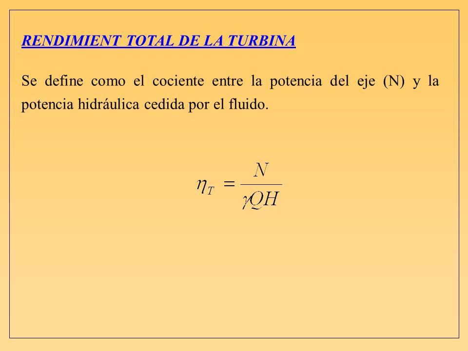 RENDIMIENT TOTAL DE LA TURBINA Se define como el cociente entre la potencia del eje (N) y la potencia hidráulica cedida por el fluido.