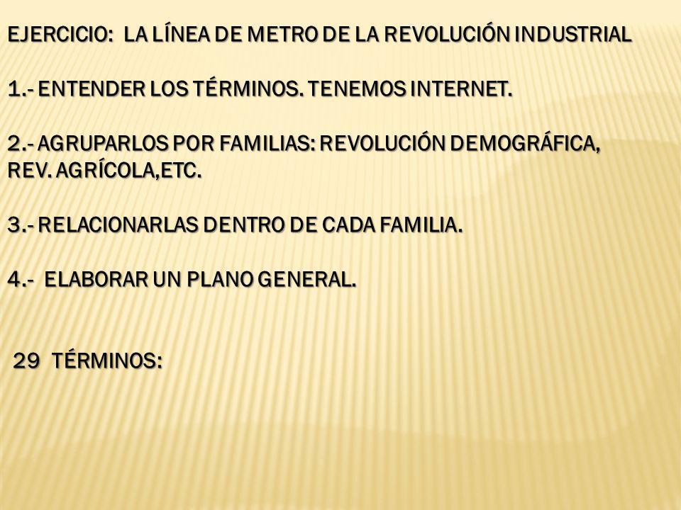 EJERCICIO: LA LÍNEA DE METRO DE LA REVOLUCIÓN INDUSTRIAL 1.- ENTENDER LOS TÉRMINOS. TENEMOS INTERNET. 2.- AGRUPARLOS POR FAMILIAS: REVOLUCIÓN DEMOGRÁF